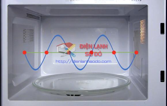 Cách dùng lò vi sóng an toàn, phòng tránh tai nạn
